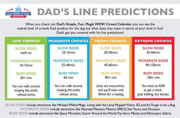 Dad's Ride line time prediction chart